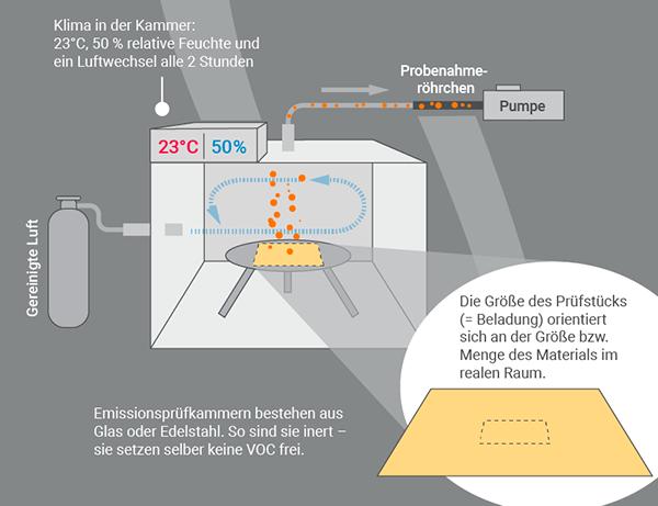 Messung von Emissionen in der Prüfkammer (Ausschnitt)