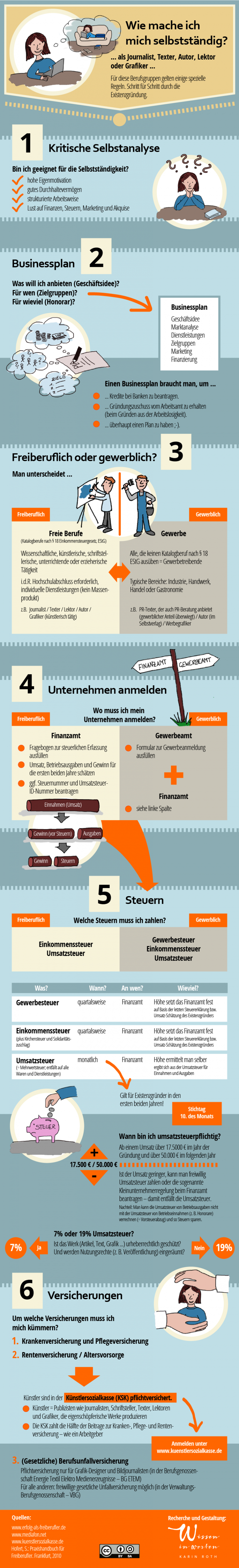 Infografik Existenzgründung