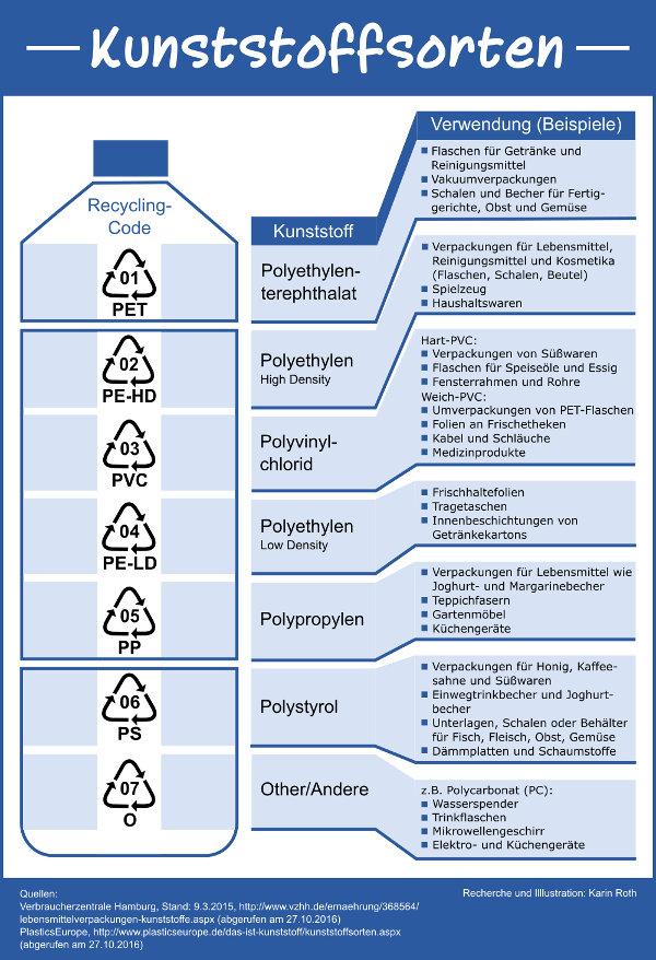 Infografik Kunststoffsorten