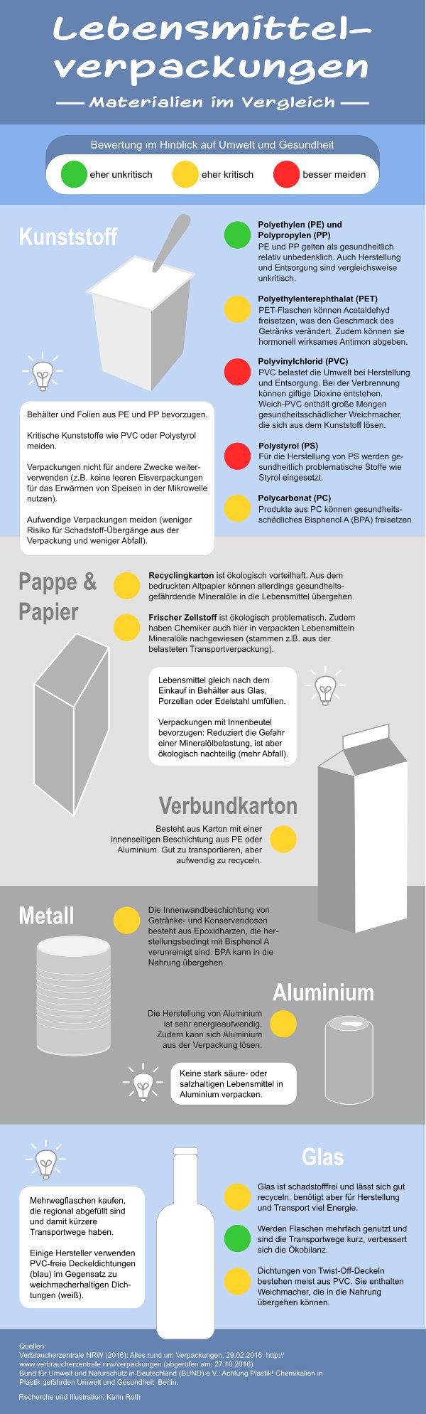 Infografik Lebensmittelverpackungen