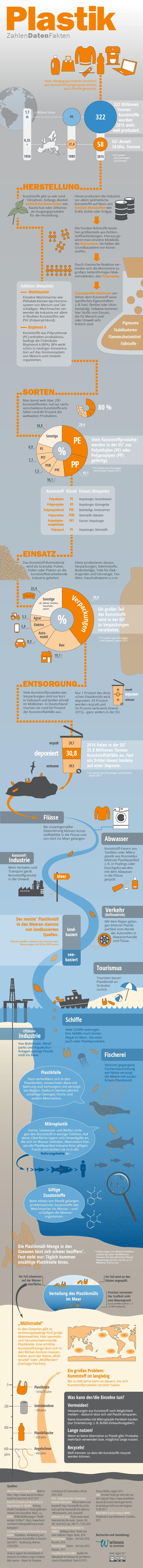Infografik Plastik – Zahlen Daten Fakten