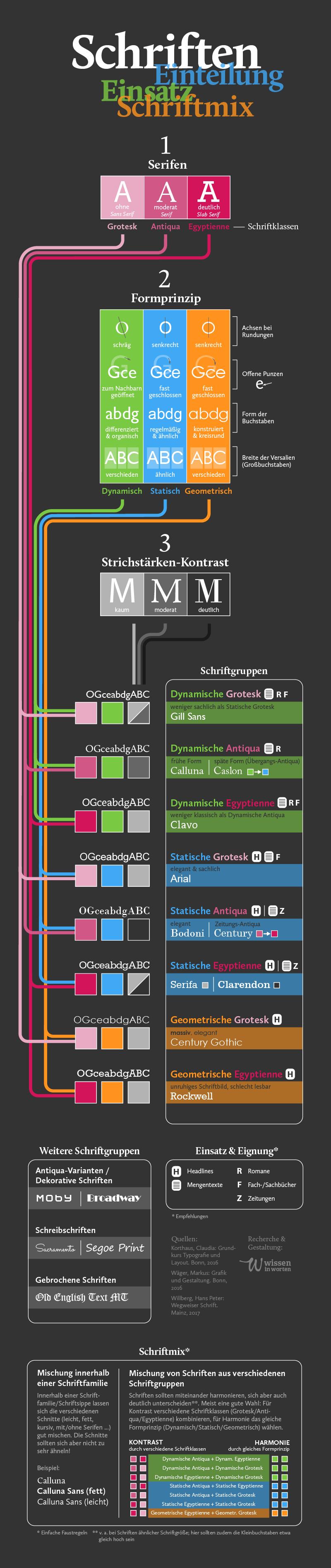 Infografik Schriften