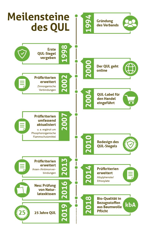 Infografik QUL-Meilensteine