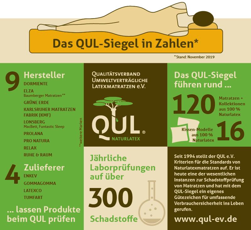 QUL-Siegel in Zahlen