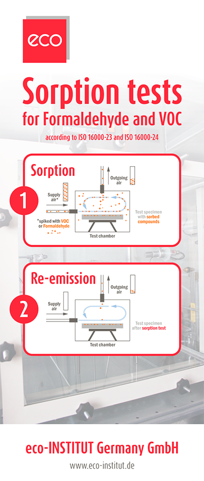 eco-INSTITUT Rollup zum Thema Sorption